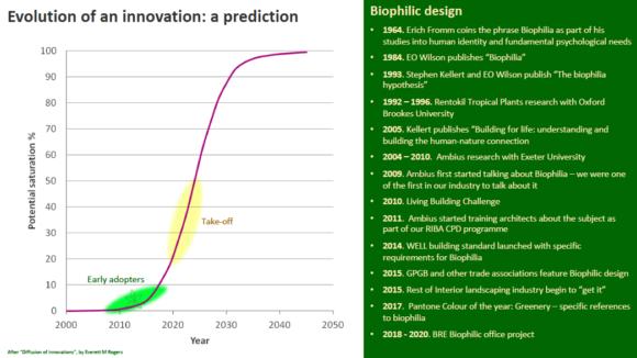Prediction biophilic design